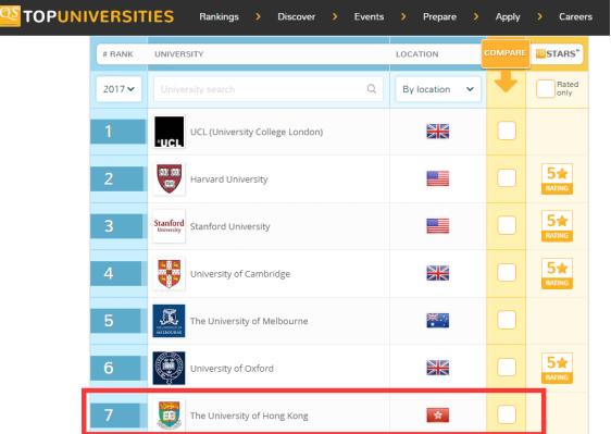 港大教育学院2017年QS排名全球第七,亚洲第一